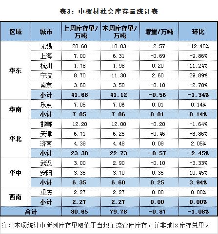 统计表-中板