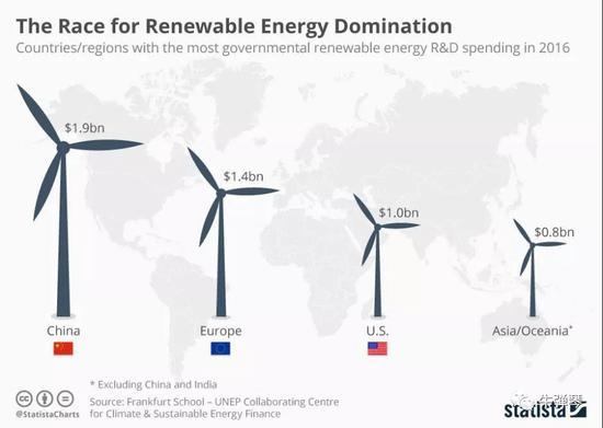主要国家地区在新能源研发周围投入庞大