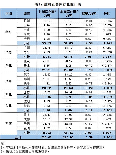 统计表-建材