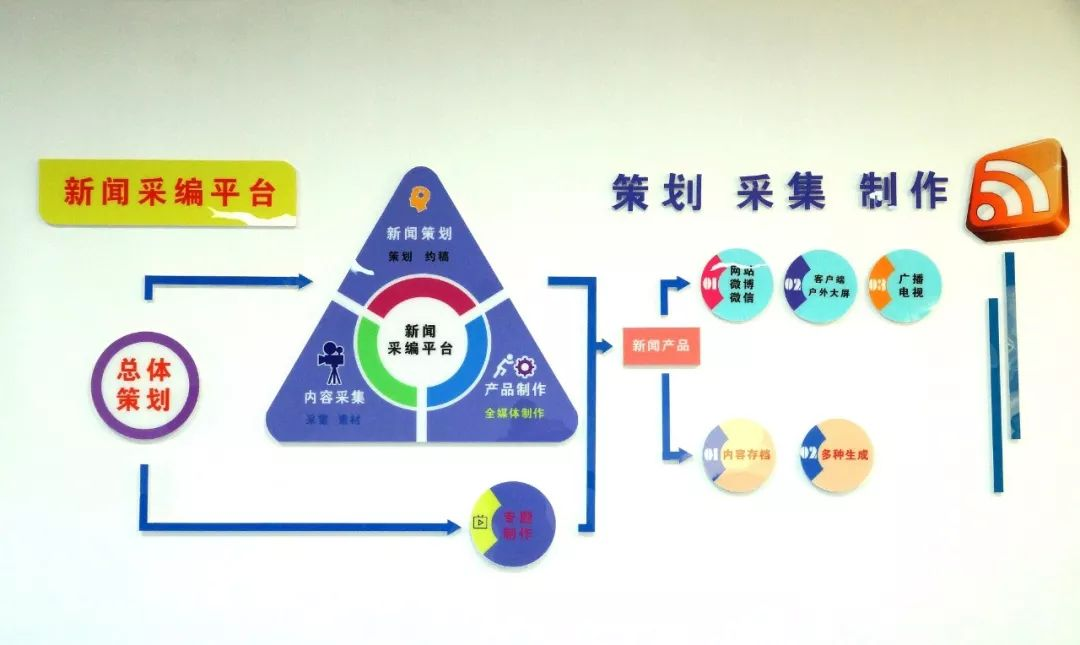 """从相""""加""""到相""""融"""" 安徽怀远融媒体中心揭牌运行图片"""