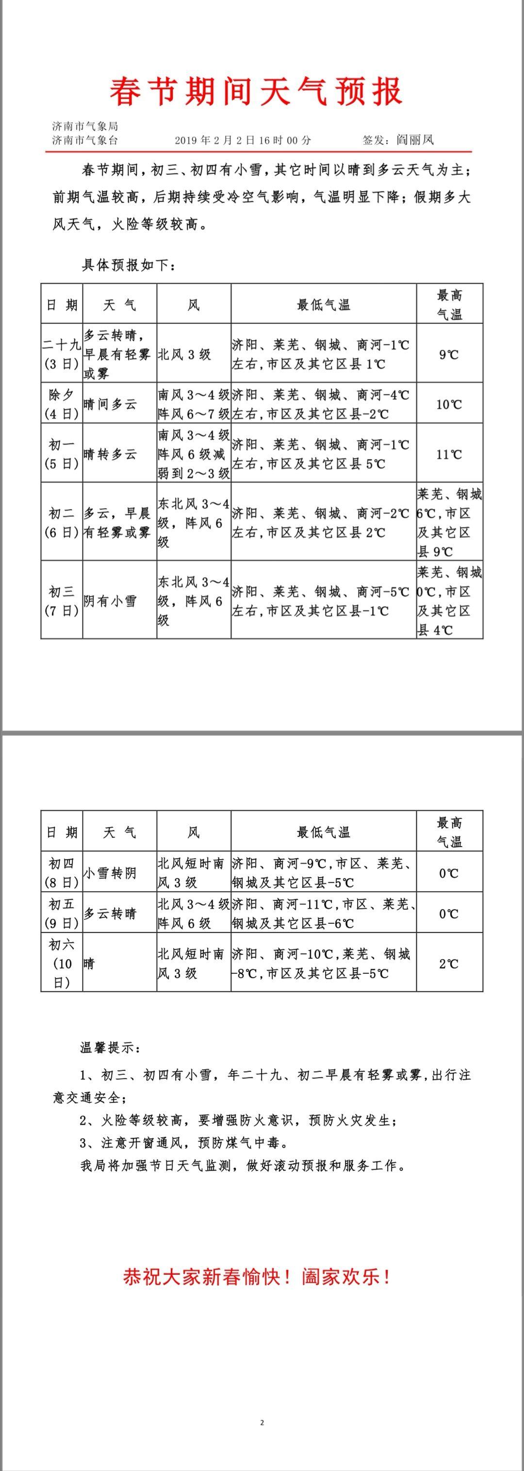 最全春节济南天气预报来了,初三初四有小雪