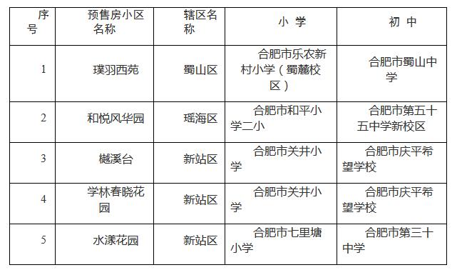 4月份合肥市城区新建楼盘小区学区公布 作者: 来源:凤凰网安徽综合