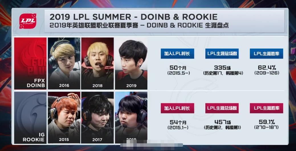 比肉鸡还厉害的韩援?Doinb职业生涯胜率竟高达62%