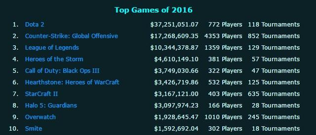 2016年CS:GO职业联赛奖金最多的十支战队