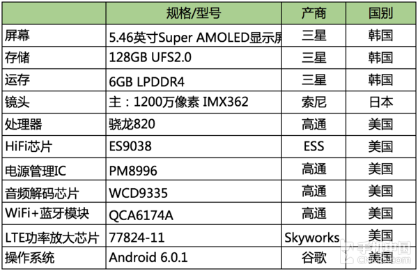 vivo Xplay6系统以及部分主要元器件详情