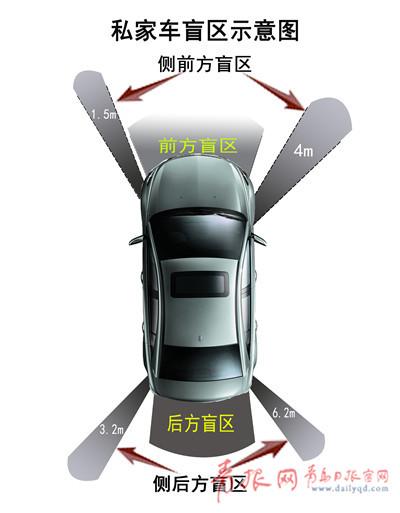 小轿车盲区1.jpg