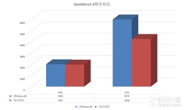 GeekBench 4对比