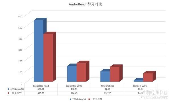 AndroBench对比