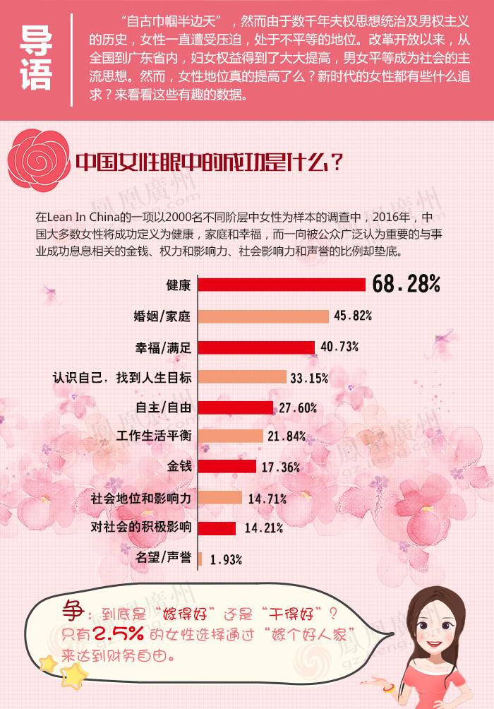 数读女性社会地位变化