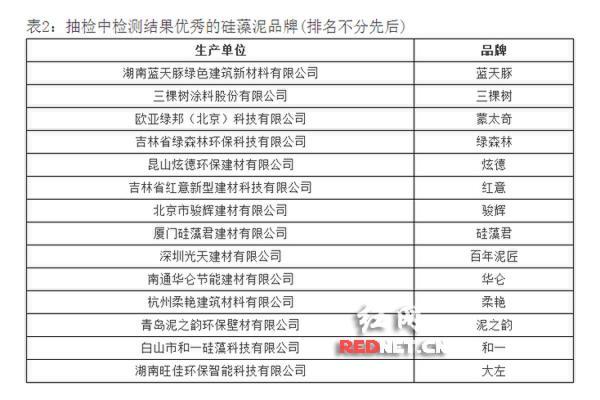 本次抽检公布了14家优秀硅藻泥品牌