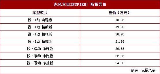 东风本田INSPIRE上市 运动中型轿车18.28万起