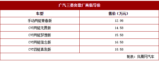 广汽三菱奕歌正式上市 先期推5款车型/售12.98万起