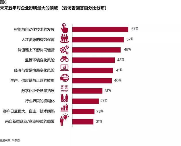 图表6:未来五年对企业影响最大的领域(受访者回答百分比分布)