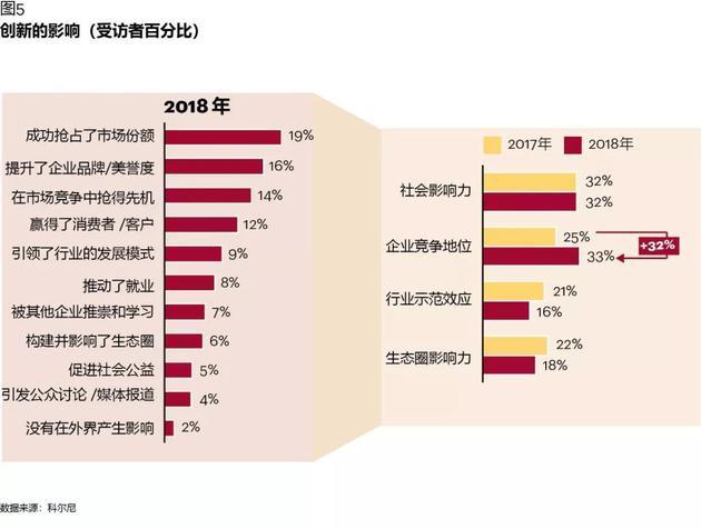 图表5:创新的影响(受访者百分比)