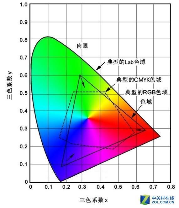 低配版屏幕如何实测iPhone XR屏幕光谱