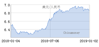 人民币兑美元中间价上调150点 报6.8482 (图)