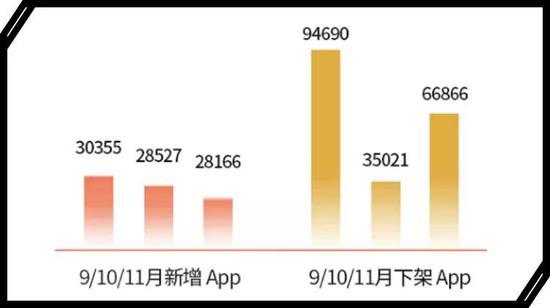 七麦数据显示,最近几个月App下架数量远超新增数量