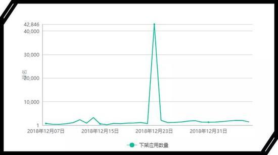七麦数据:圣诞节前,苹果再次下架中国App