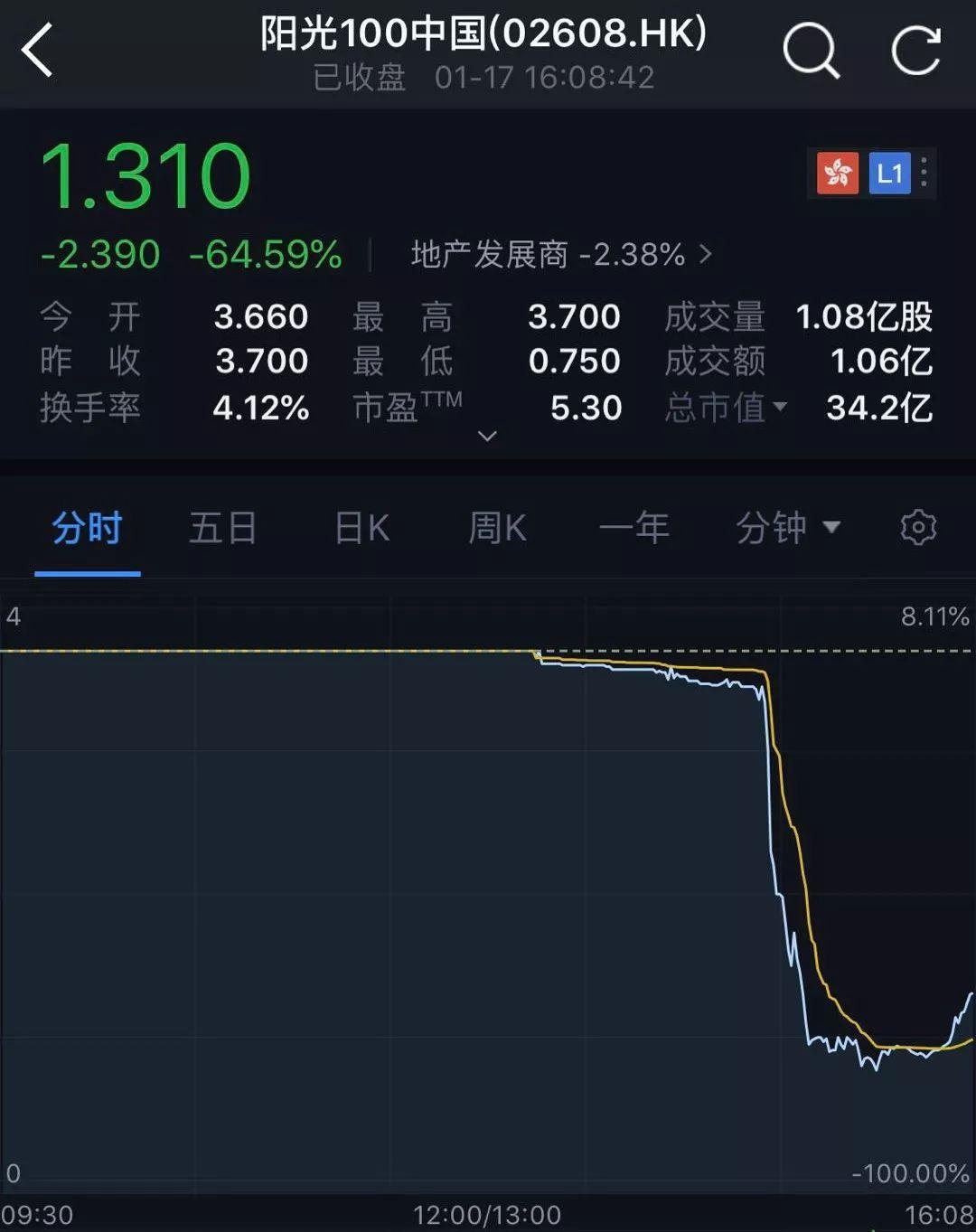 """一场暴跌80%引发的""""惨案""""!李嘉诚王健林发出警示"""