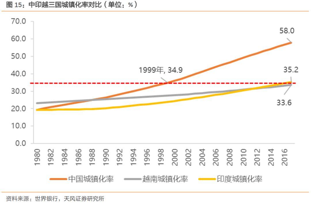 谁将成为下一个中国:到底是印度还是越南?(图)