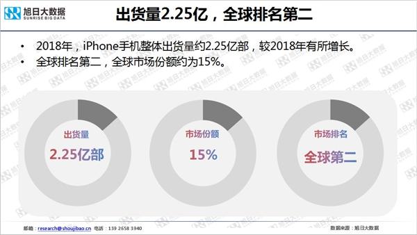 iPhone 2018年全球出货2.25亿部:我国区下滑两成