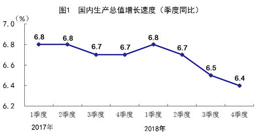 2018年gdp增长_中国2018年GDP同比增长6.6 首次突破90万亿元