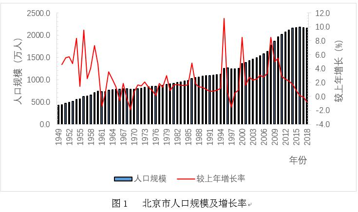 1949年北京市总人口_下图为 北京市1949 2009年人口自然 变动折线