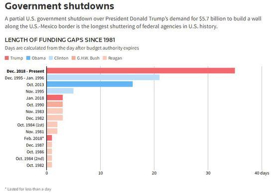 穆迪:美国政府若再次关门将使经济更受伤