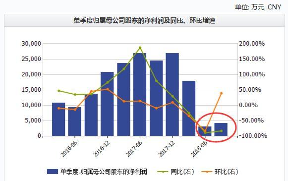 北京大叔花1500万跟巴菲特吃饭 后来亏了78亿(图)