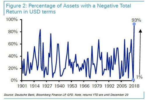2000年来首次!全球绝大多数资产正被超买(组图)