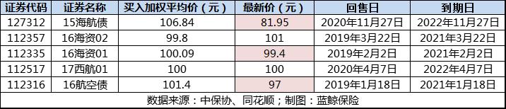 旧账被翻:渤海人寿瞒报16亿输血海航系关联交易