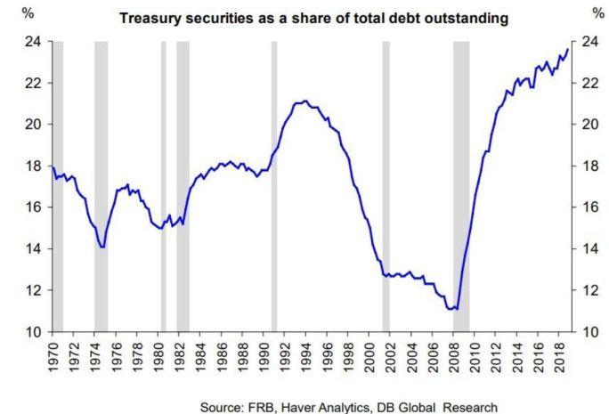 一个价值64万亿的问题:谁将为美国提供融资?(图)