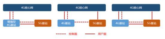 将来可能长时间大量共存的5G非独立组网方式