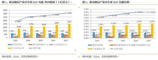通信行业对GDP的贡献