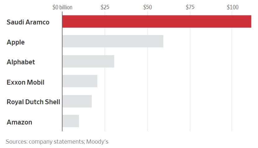 全村希望!这家公司去年净赚1111亿美元是苹果两倍