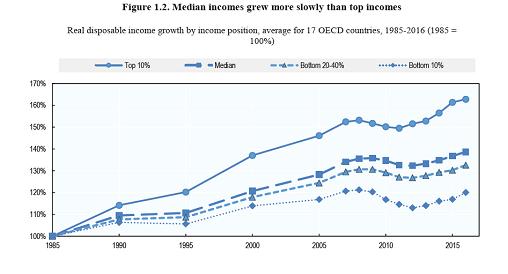 中等收入增长落后于高收入来源:OECD报告