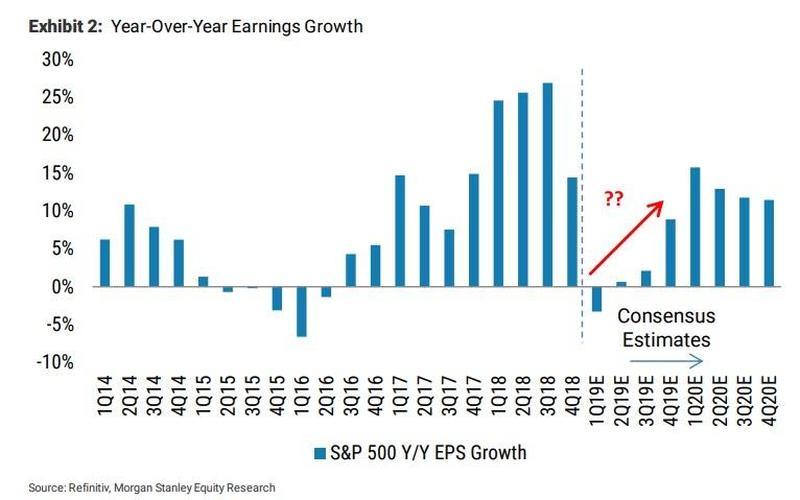 摩根士丹利:准备下跌吧!一季度美股财报会非常糟