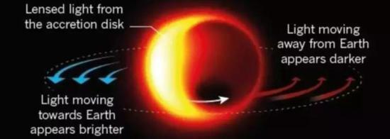 图丨Nature 此前发布的预计第一张黑洞图片(来源:Nature)
