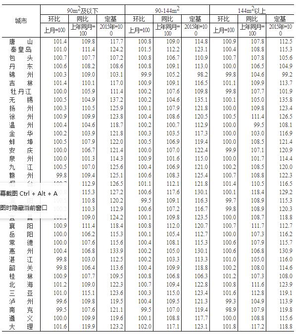 3月大陆70城房价出炉:西安等5城涨超20%(附解读)