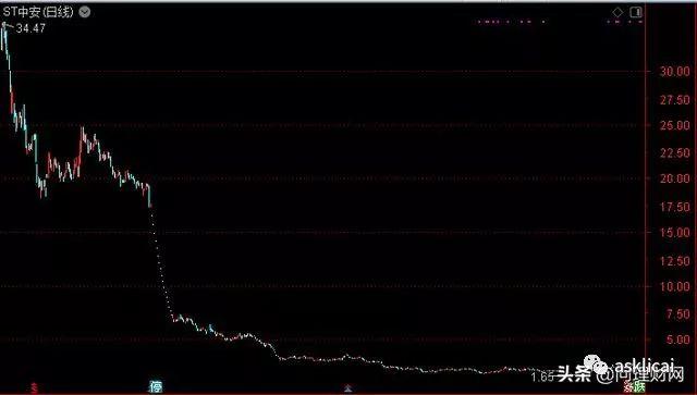 又要披星了 股价跌95%!12万股民坠入18层地下室