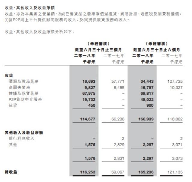 立案半年以后 口贷网港股上市股东被申请清盘