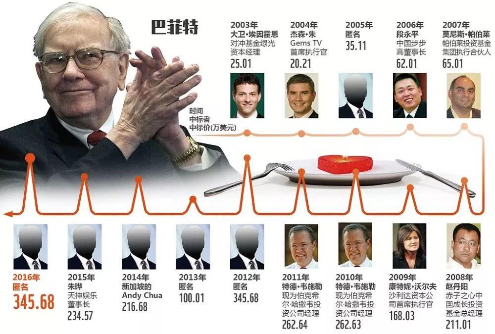 和巴菲特共进午餐的3个中国人,后来发展如何?(图)