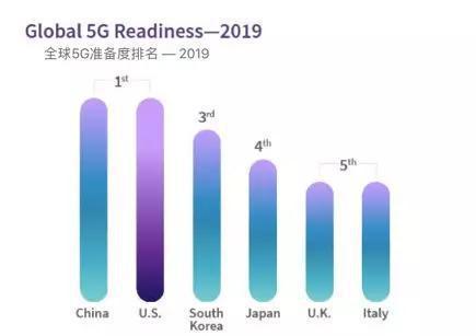 来源:美国无线通信和互联网协会(CTIA)报告《A National Spectrum Strategy to Lead in 5G》