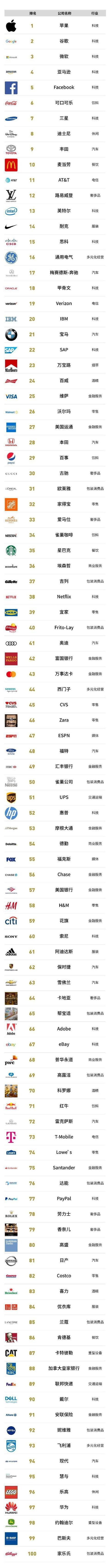 2019福布斯品牌百强:汽车界丰田第一