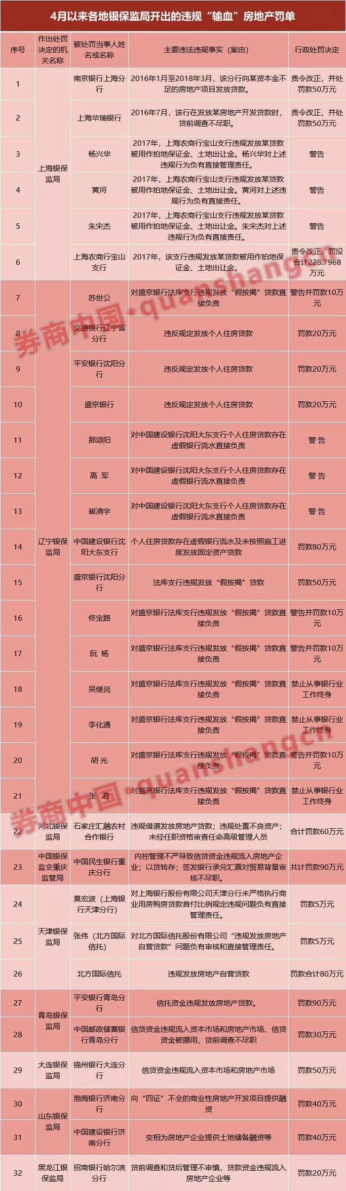 """民生银行等15家机构违规""""输血""""房地产 最高被罚200多万"""