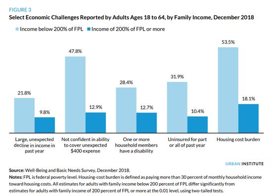 美国经济的另一面:近半家庭难以负担生活基本开支