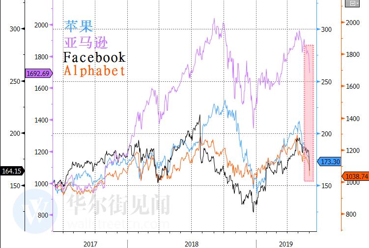 美国科技股为何雪崩?华盛顿终于对硅谷下手了!
