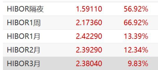 ?罕见!资金利率全线飙升,隔夜利率大涨56.92%