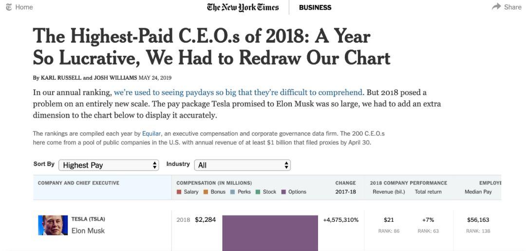 CEO年薪排行:馬斯克23億美元,比后面65個的總和還多!