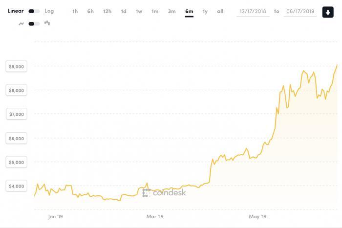 比特幣價格13個月來首破9000美元大關 今年已上漲了142%